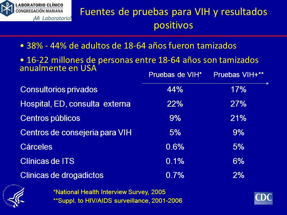 Fuentes de pruebas para VIH y resultados positivos