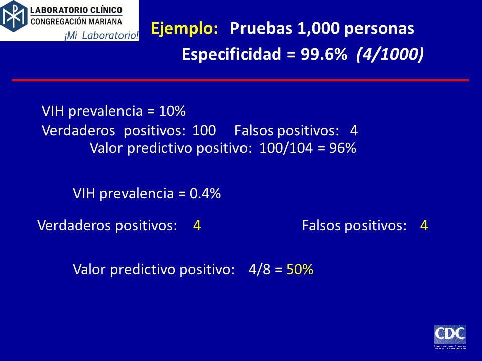 Ejemplo: Pruebas 1,000 personas Especificidad = 99.6% (4/1000)