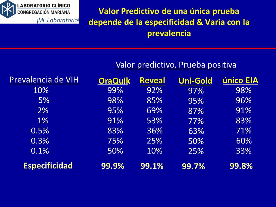 Valor predictivo, Prueba positiva