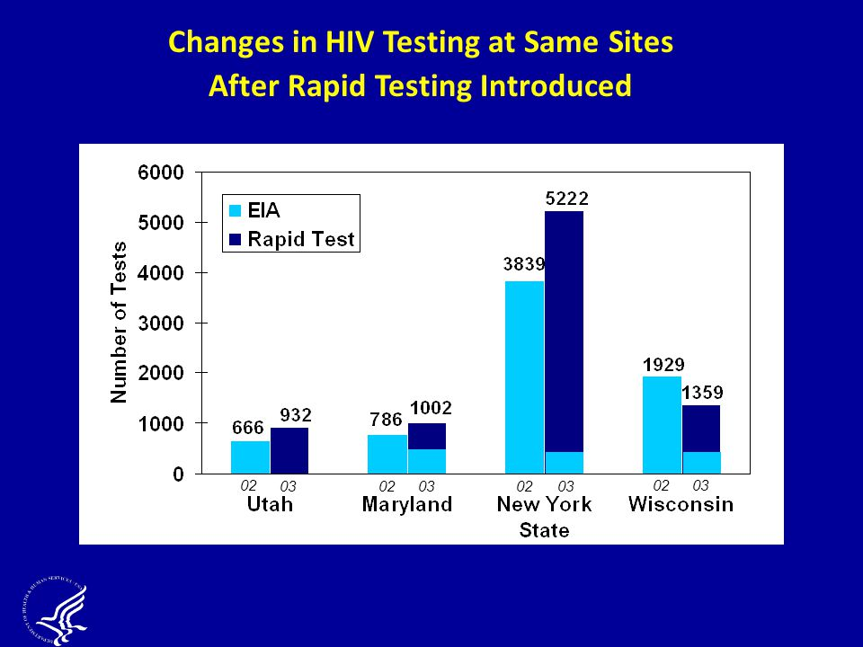 Changes in HIV Testing at Same Sites After Rapid Testing Introduced