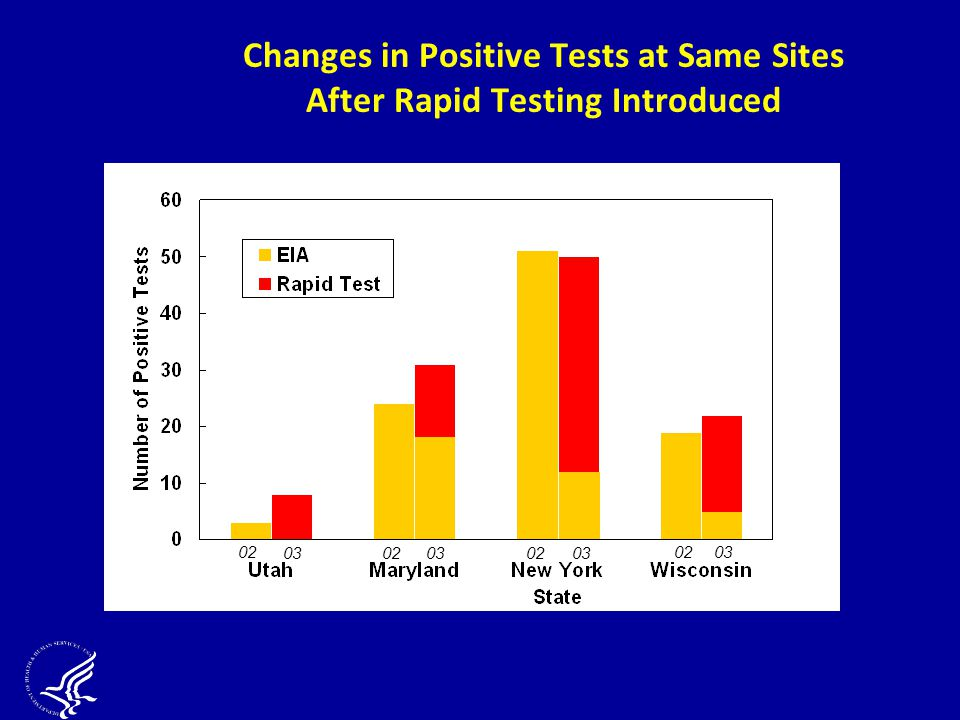 Changes in Positive Tests at Same Sites After Rapid Testing Introduced