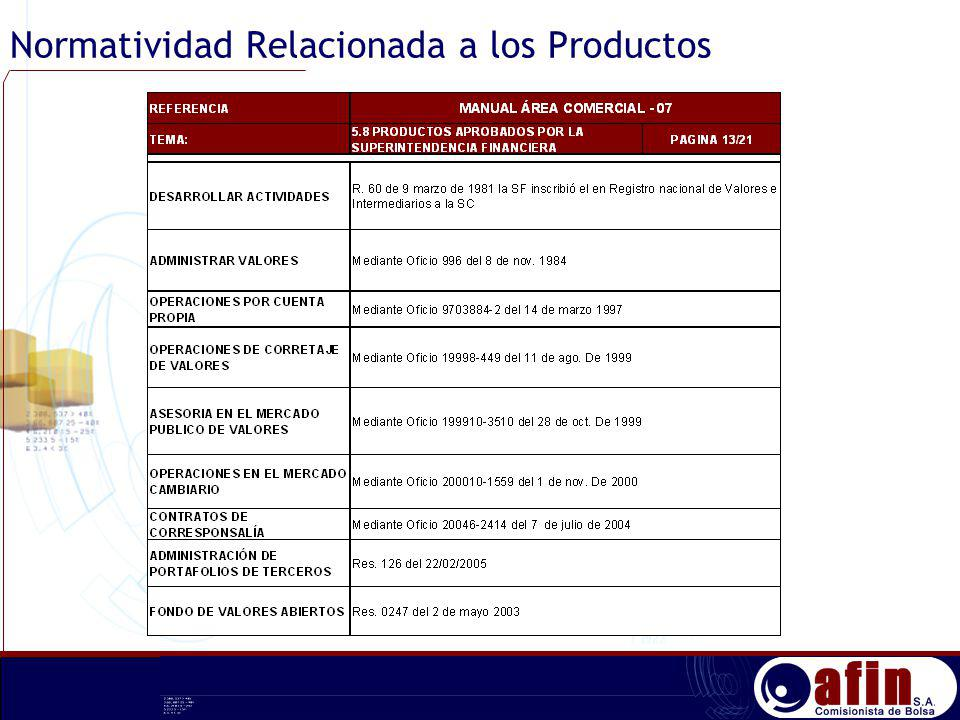Normatividad Relacionada a los Productos
