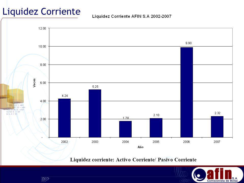 Liquidez Corriente Liquidez corriente: Activo Corriente/ Pasivo Corriente
