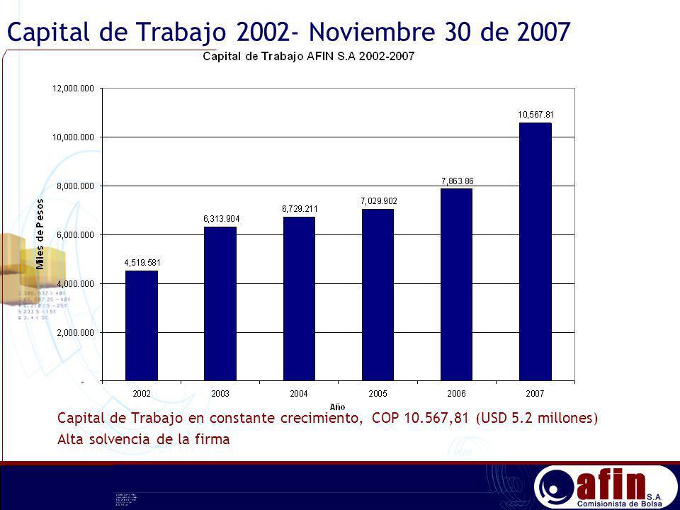 Capital de Trabajo 2002- Noviembre 30 de 2007