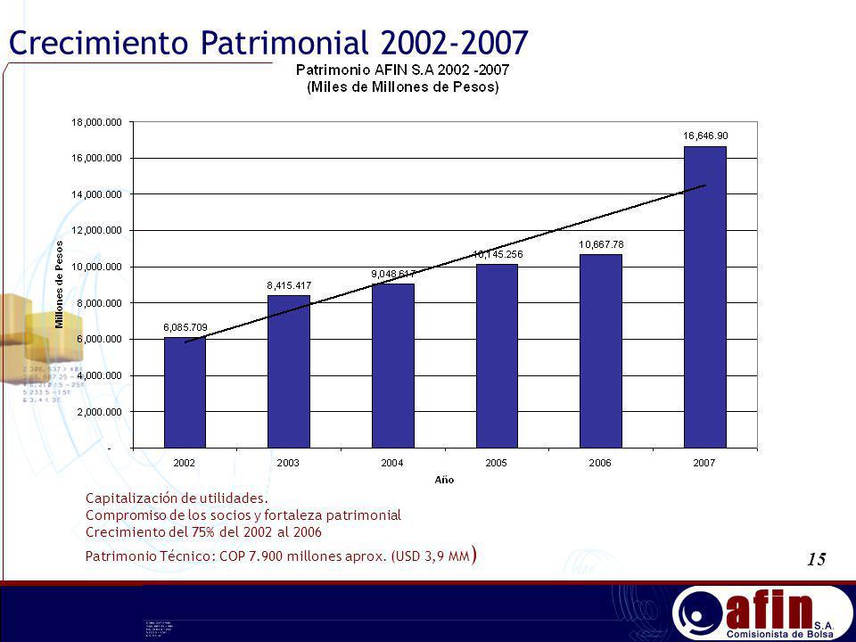 Crecimiento Patrimonial 2002-2007