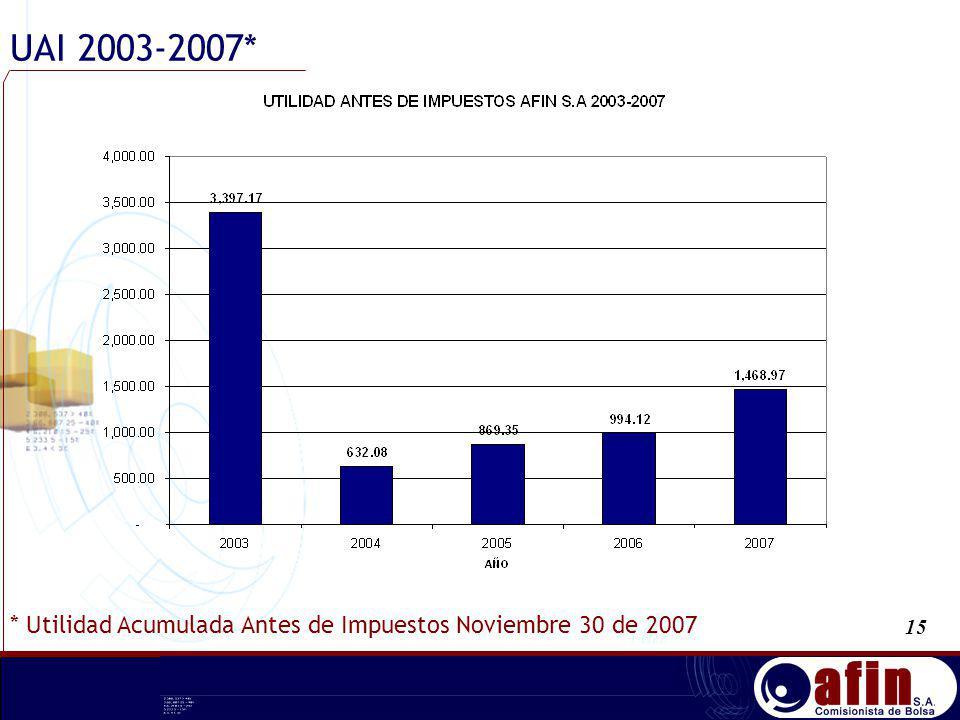 UAI 2003-2007* * Utilidad Acumulada Antes de Impuestos Noviembre 30 de 2007 15