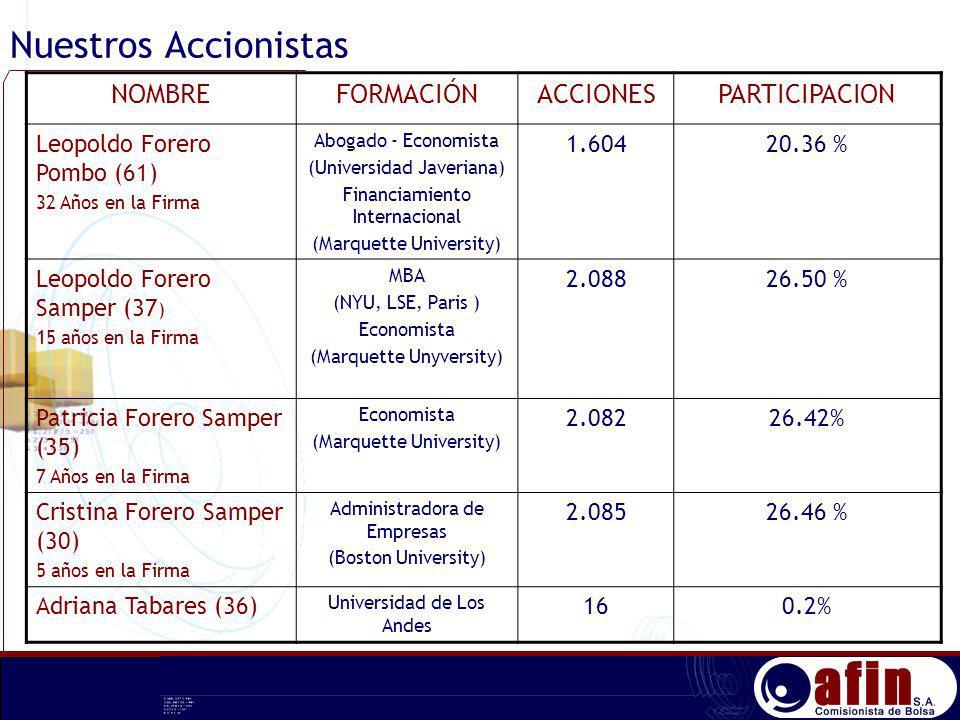 Nuestros Accionistas NOMBRE FORMACIÓN ACCIONES PARTICIPACION