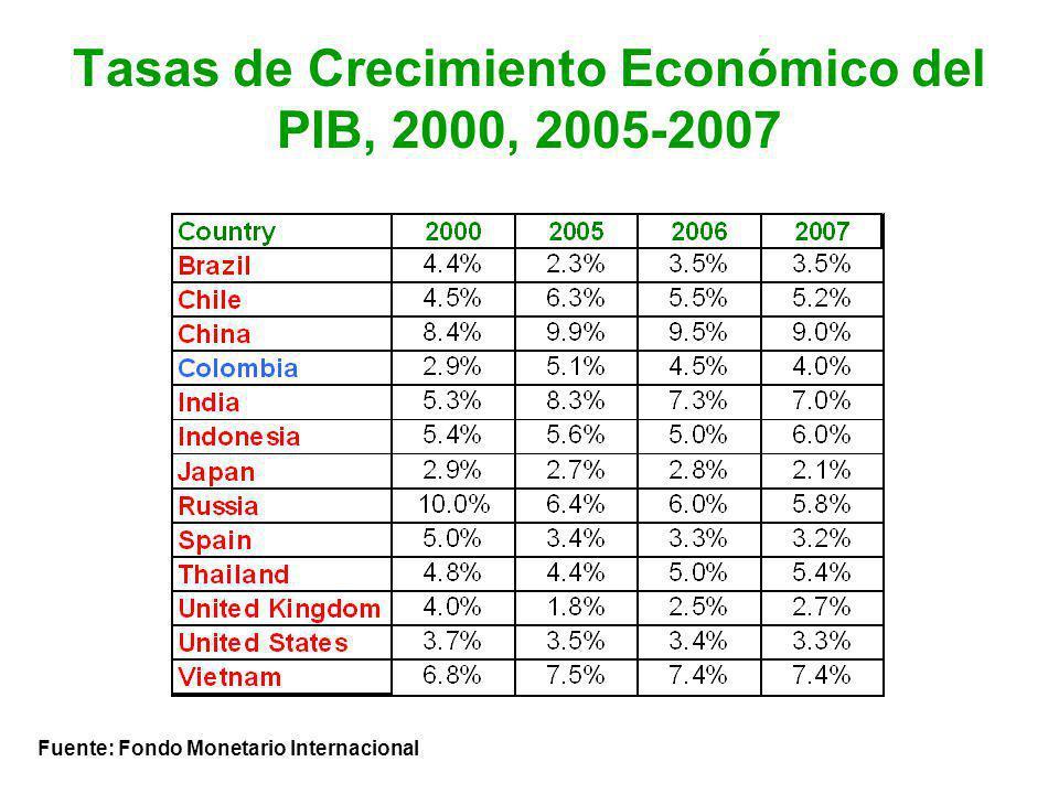 Tasas de Crecimiento Económico del PIB, 2000, 2005-2007