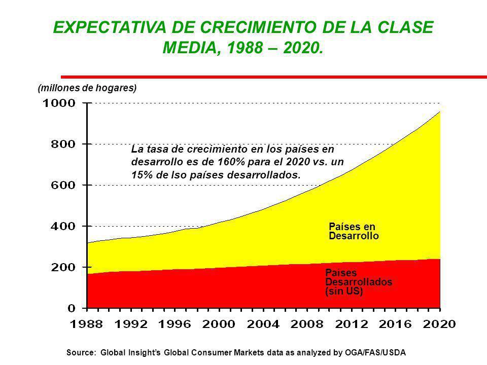 EXPECTATIVA DE CRECIMIENTO DE LA CLASE MEDIA, 1988 – 2020.