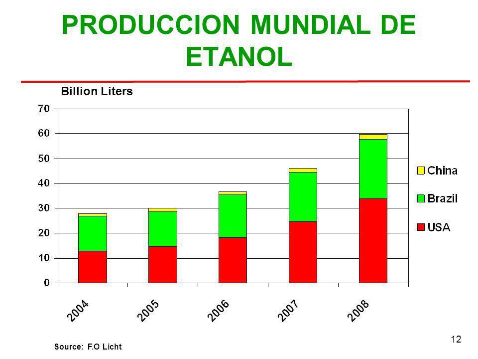 PRODUCCION MUNDIAL DE ETANOL