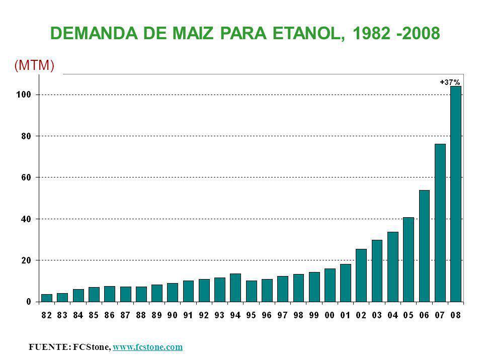DEMANDA DE MAIZ PARA ETANOL, 1982 -2008