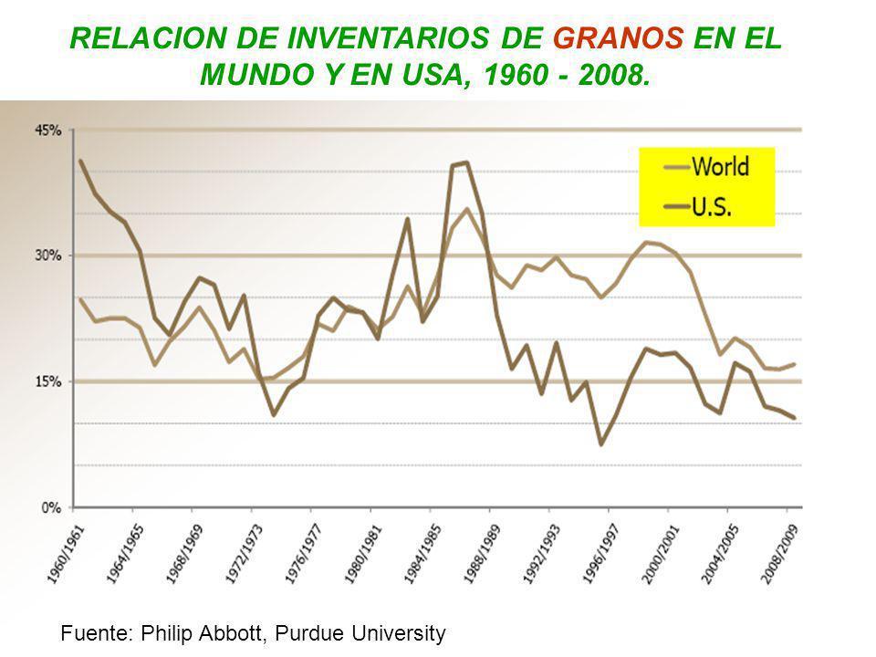 RELACION DE INVENTARIOS DE GRANOS EN EL MUNDO Y EN USA, 1960 - 2008.