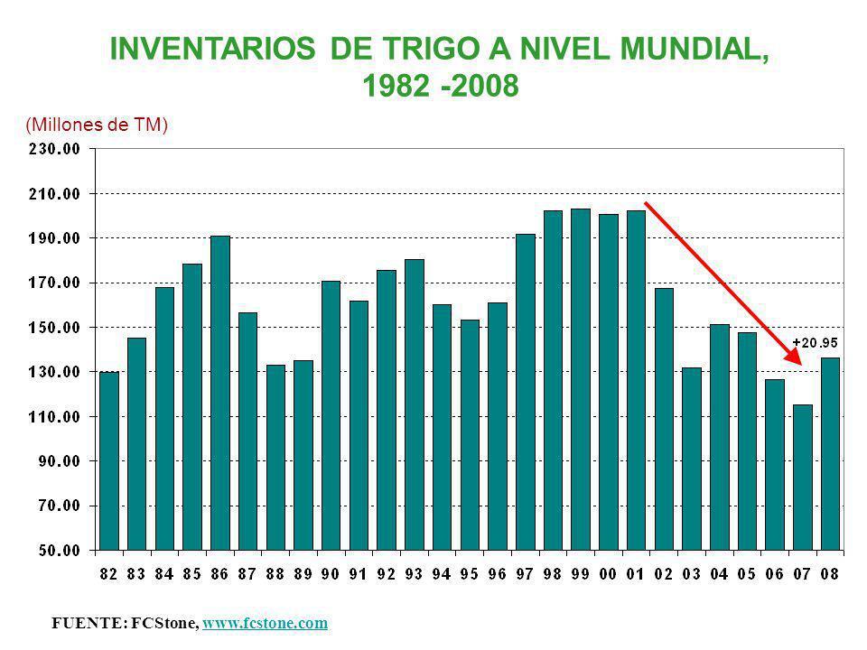 INVENTARIOS DE TRIGO A NIVEL MUNDIAL, 1982 -2008