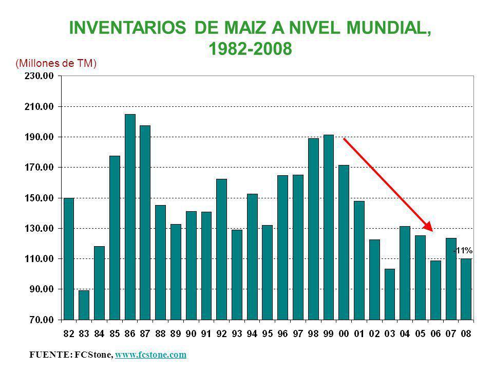 INVENTARIOS DE MAIZ A NIVEL MUNDIAL, 1982-2008