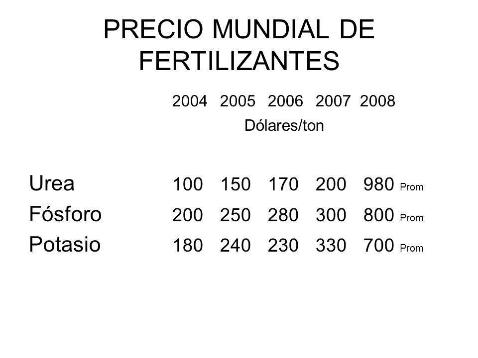 PRECIO MUNDIAL DE FERTILIZANTES