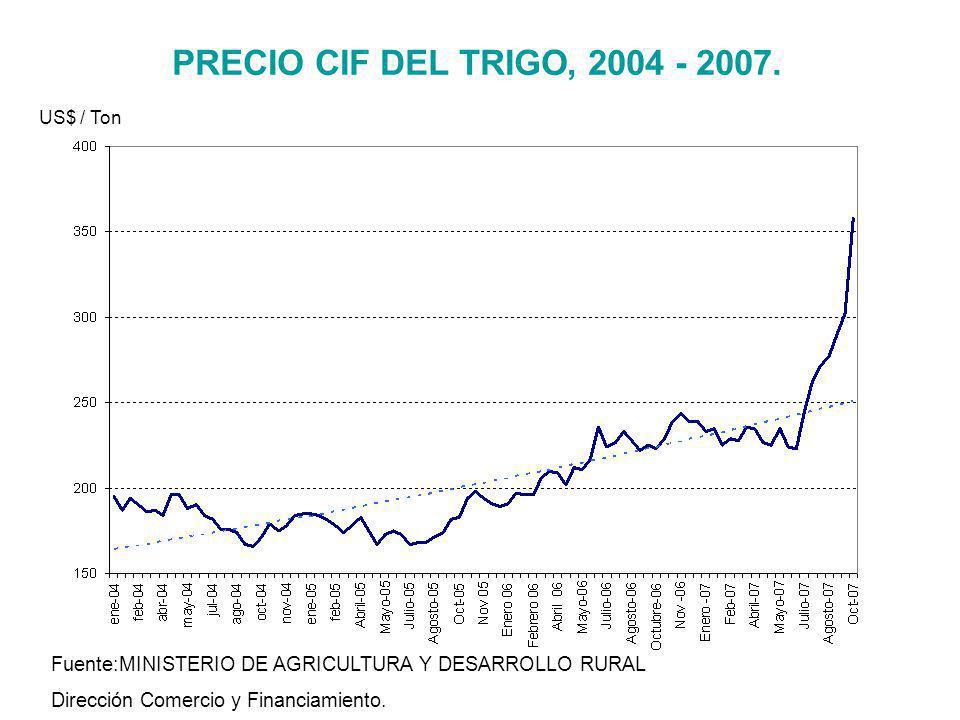 PRECIO CIF DEL TRIGO, 2004 - 2007. US$ / Ton. Fuente:MINISTERIO DE AGRICULTURA Y DESARROLLO RURAL.