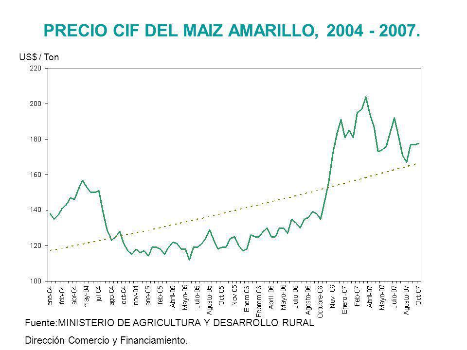 PRECIO CIF DEL MAIZ AMARILLO, 2004 - 2007.