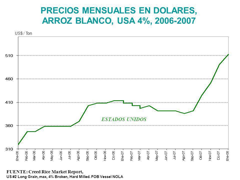 PRECIOS MENSUALES EN DOLARES, ARROZ BLANCO, USA 4%, 2006-2007
