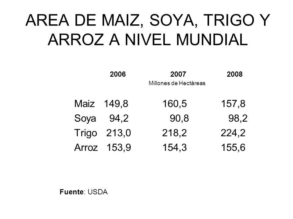 AREA DE MAIZ, SOYA, TRIGO Y ARROZ A NIVEL MUNDIAL