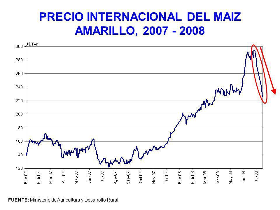 PRECIO INTERNACIONAL DEL MAIZ AMARILLO, 2007 - 2008