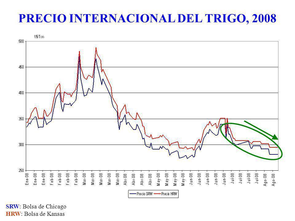PRECIO INTERNACIONAL DEL TRIGO, 2008