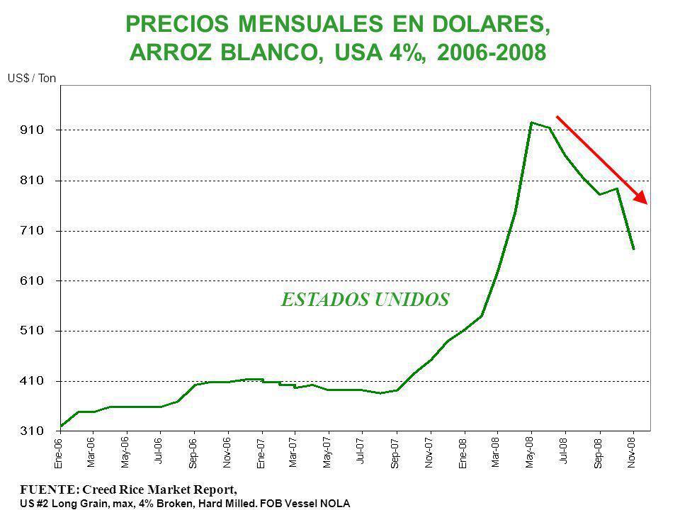 PRECIOS MENSUALES EN DOLARES, ARROZ BLANCO, USA 4%, 2006-2008