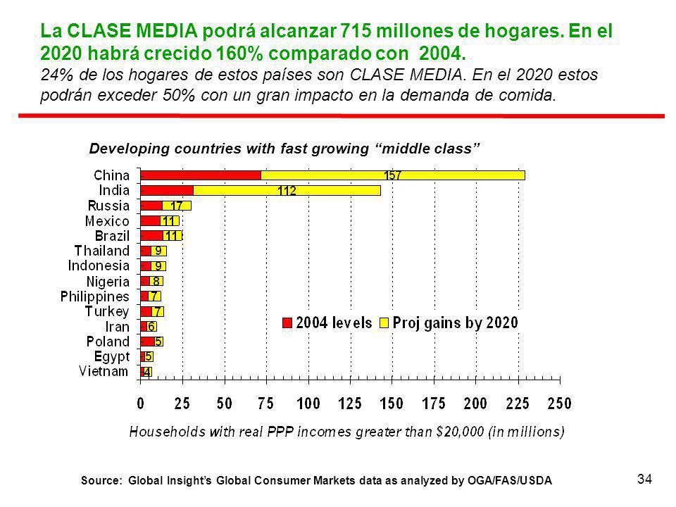 La CLASE MEDIA podrá alcanzar 715 millones de hogares