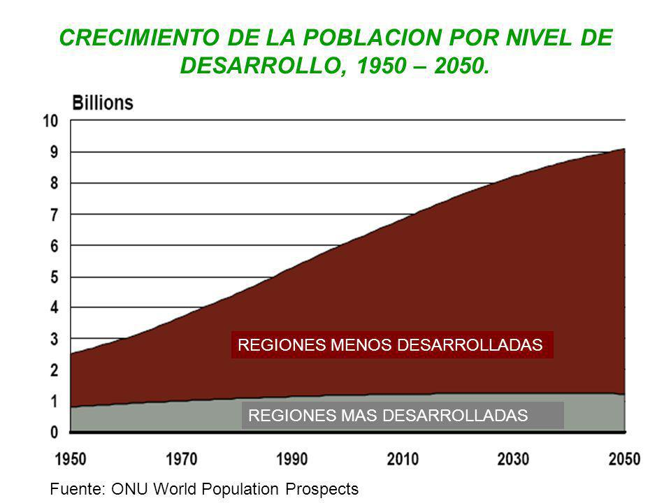 CRECIMIENTO DE LA POBLACION POR NIVEL DE DESARROLLO, 1950 – 2050.