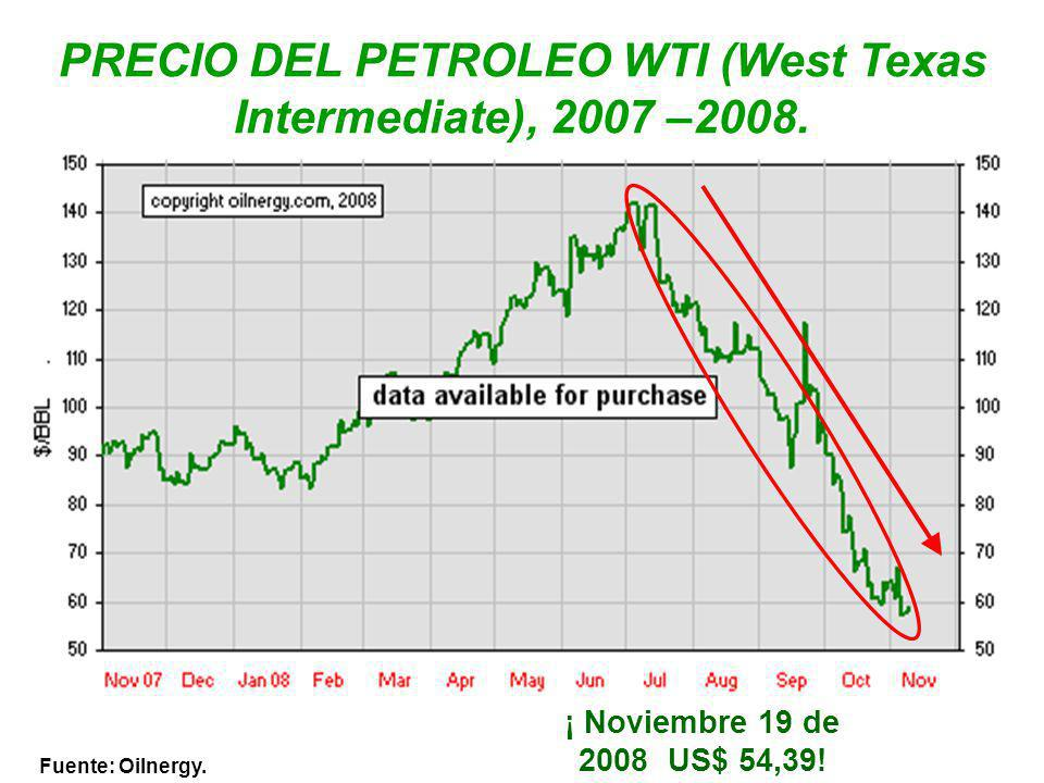 PRECIO DEL PETROLEO WTI (West Texas Intermediate), 2007 –2008.