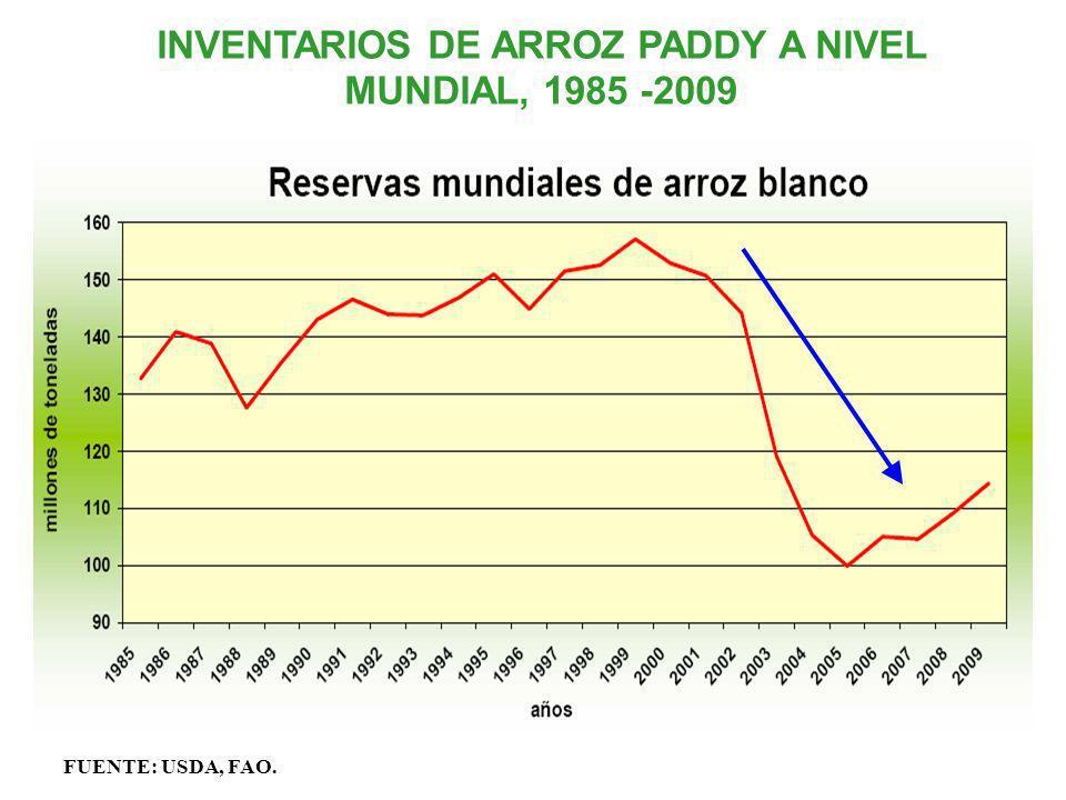 INVENTARIOS DE ARROZ PADDY A NIVEL MUNDIAL, 1985 -2009