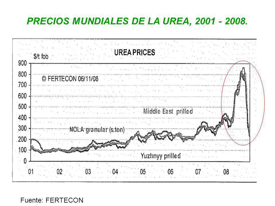 PRECIOS MUNDIALES DE LA UREA, 2001 - 2008.