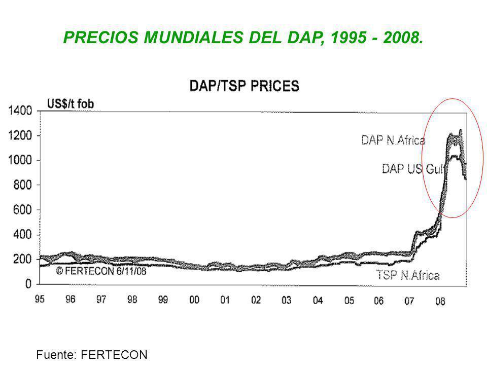 PRECIOS MUNDIALES DEL DAP, 1995 - 2008.
