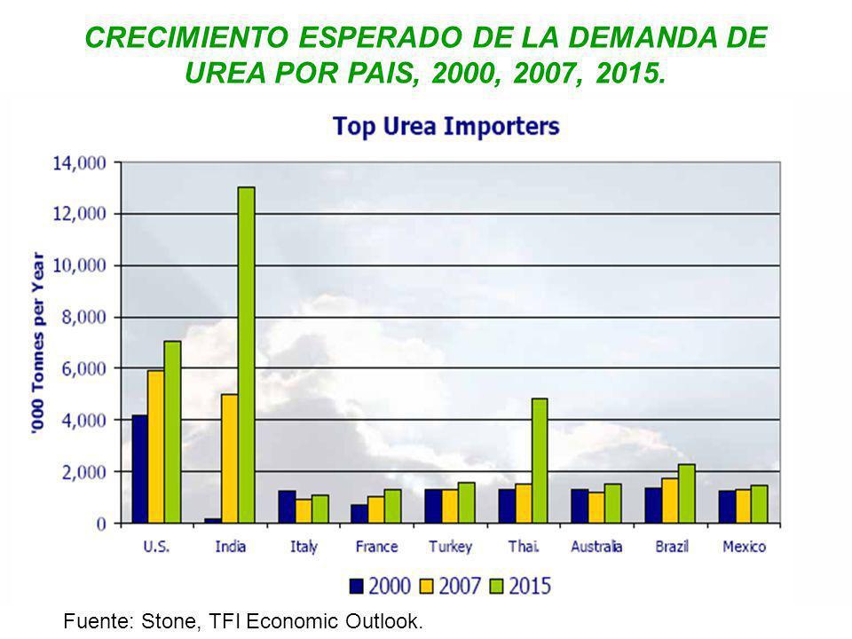 CRECIMIENTO ESPERADO DE LA DEMANDA DE UREA POR PAIS, 2000, 2007, 2015.