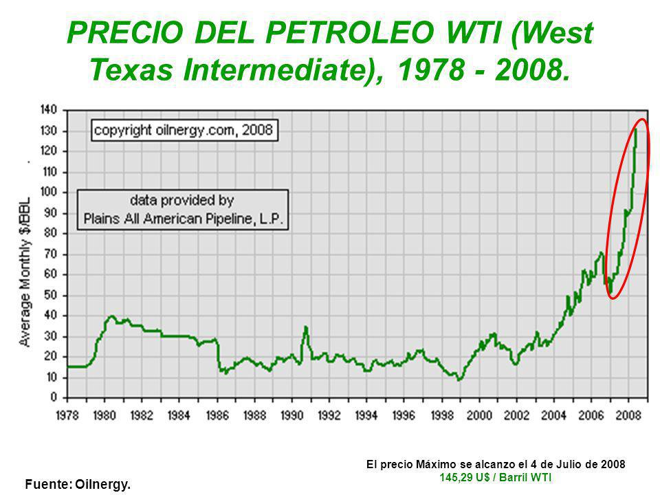 PRECIO DEL PETROLEO WTI (West Texas Intermediate), 1978 - 2008.