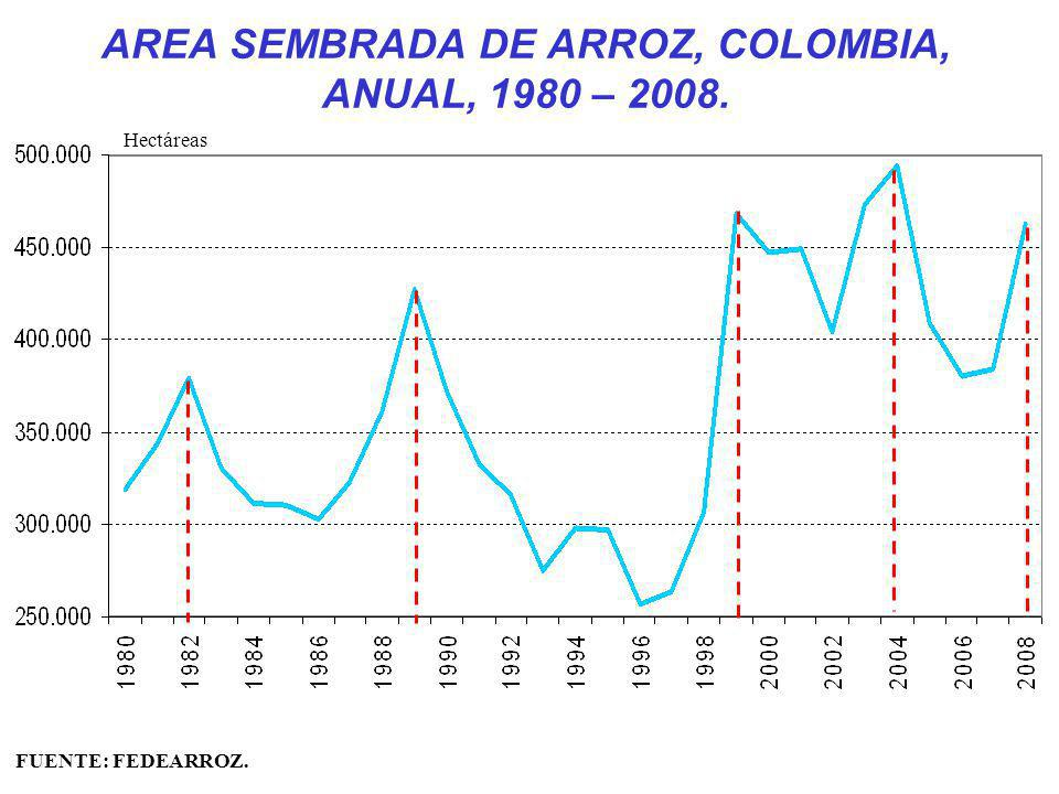AREA SEMBRADA DE ARROZ, COLOMBIA, ANUAL, 1980 – 2008.