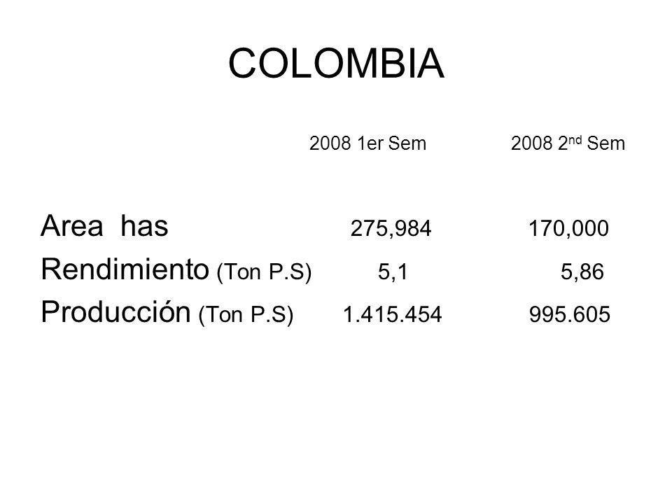 COLOMBIA 2008 1er Sem 2008 2nd Sem Area has 275,984 170,000