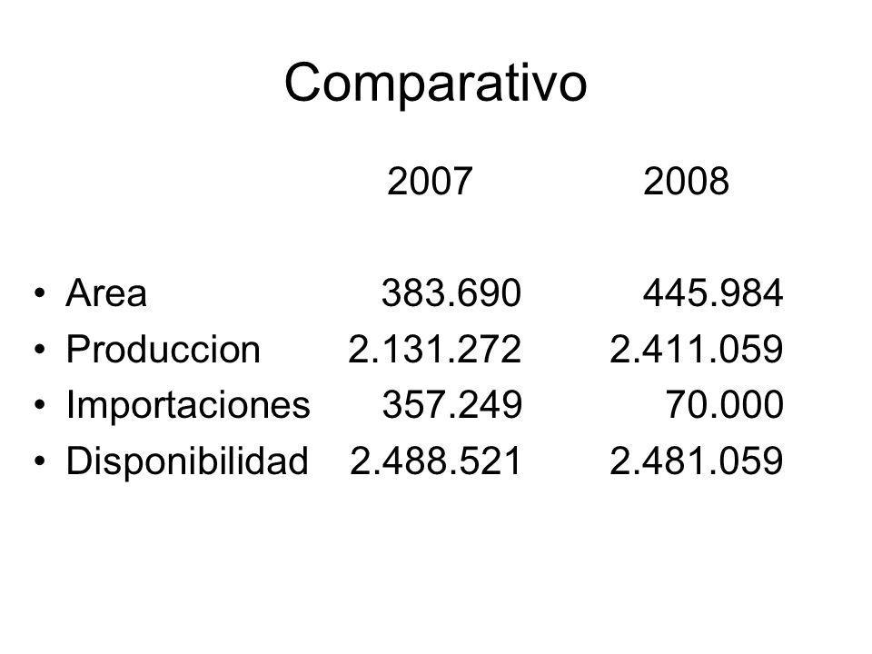 Comparativo 2007 2008. Area 383.690 445.984. Produccion 2.131.272 2.411.059.