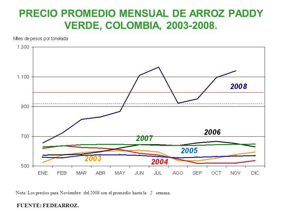PRECIO PROMEDIO MENSUAL DE ARROZ PADDY VERDE, COLOMBIA, 2003-2008.