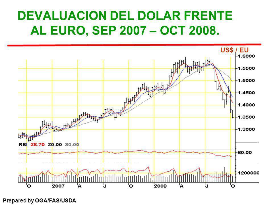 DEVALUACION DEL DOLAR FRENTE AL EURO, SEP 2007 – OCT 2008.