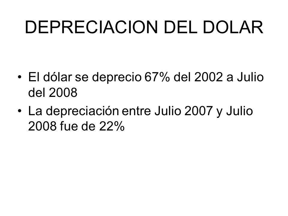 DEPRECIACION DEL DOLAR