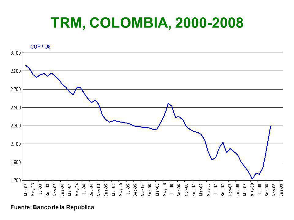 TRM, COLOMBIA, 2000-2008 Fuente: Banco de la República