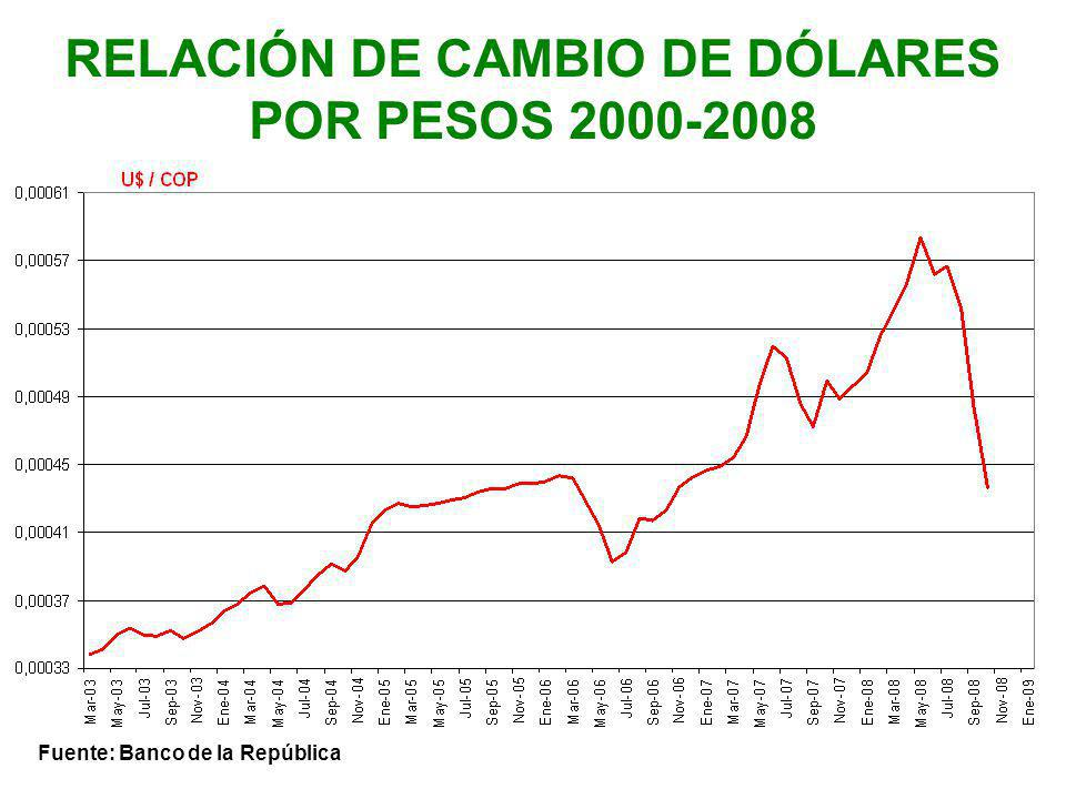RELACIÓN DE CAMBIO DE DÓLARES POR PESOS 2000-2008