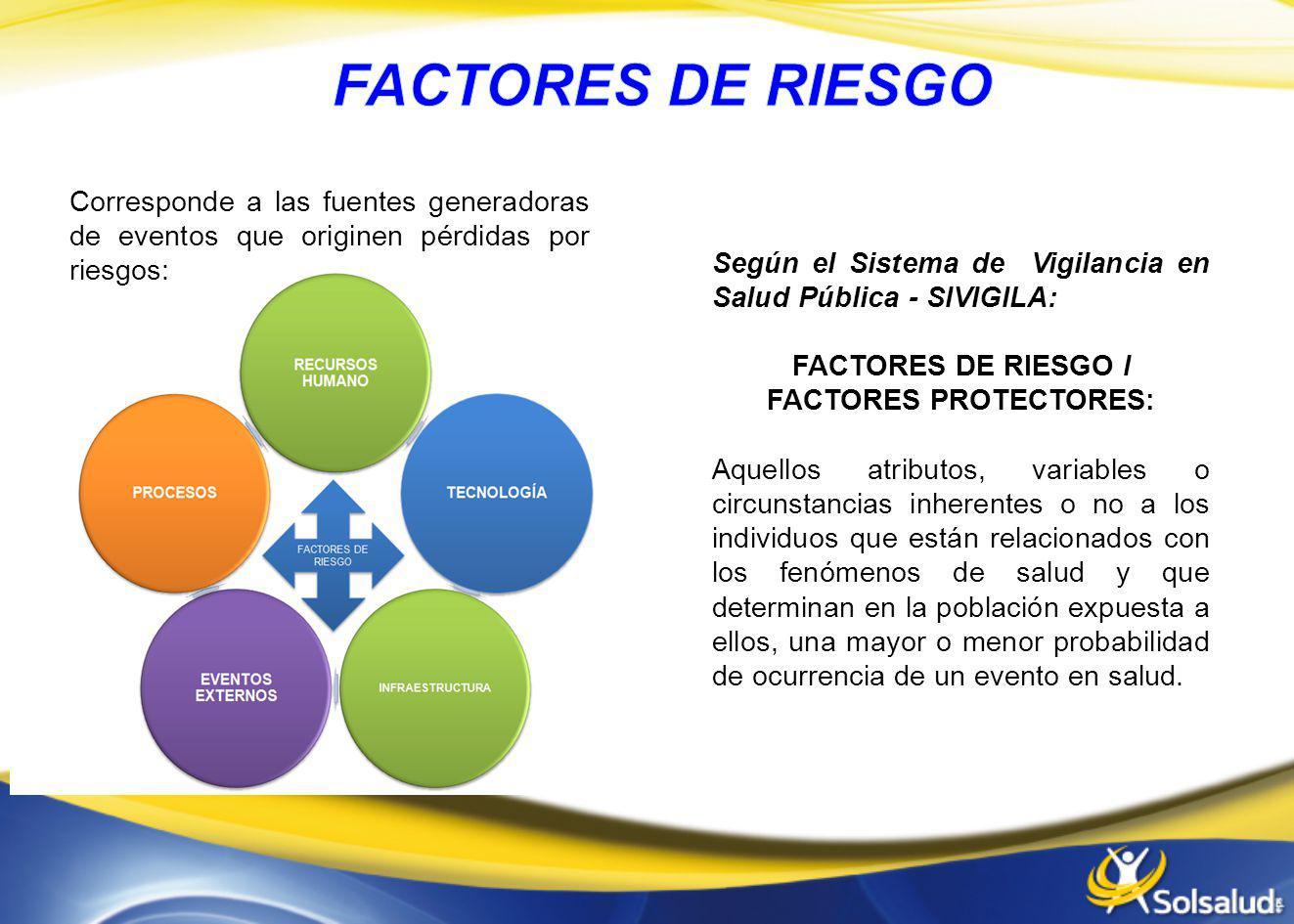 FACTORES DE RIESGO I FACTORES PROTECTORES: