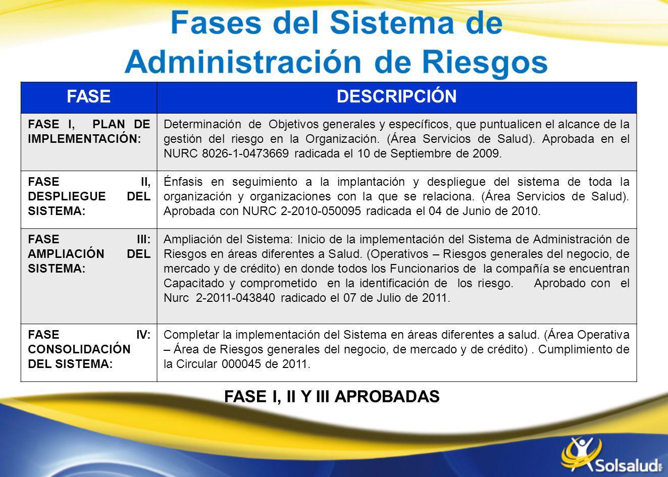 Administración de Riesgos FASE I, II Y III APROBADAS