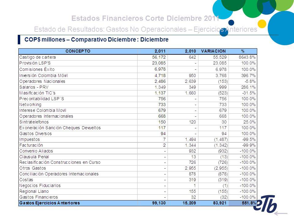 Estados Financieros Corte Diciembre 2011