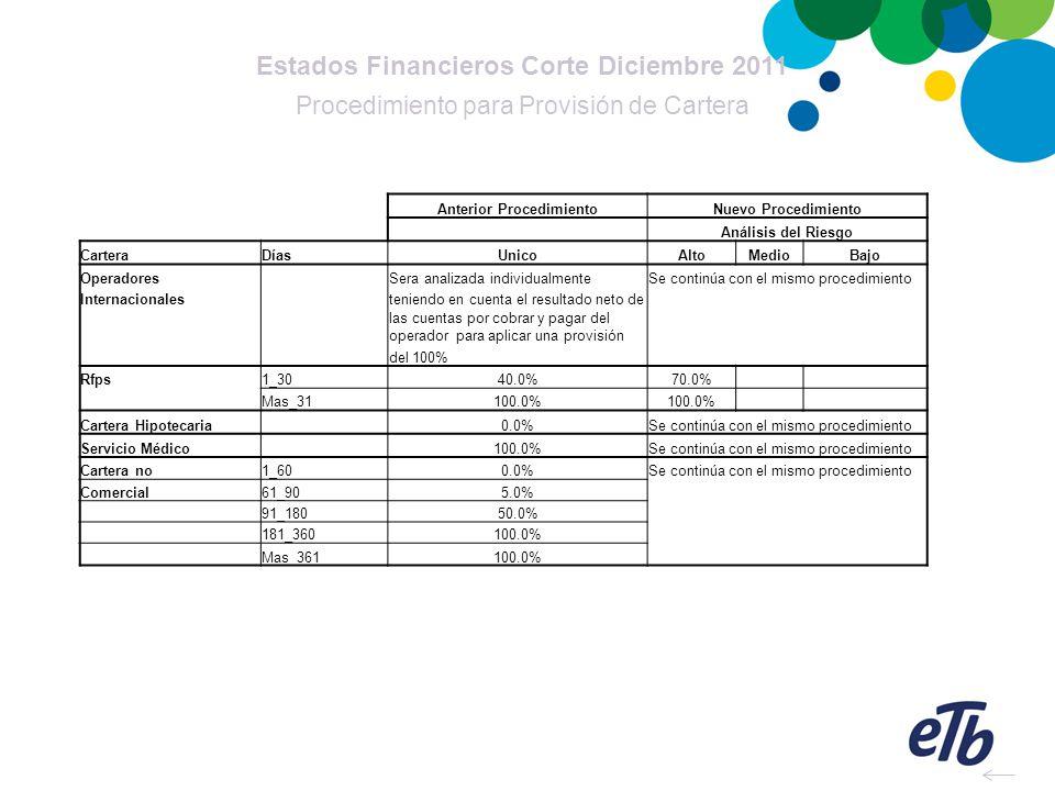 Estados Financieros Corte Diciembre 2011 Anterior Procedimiento