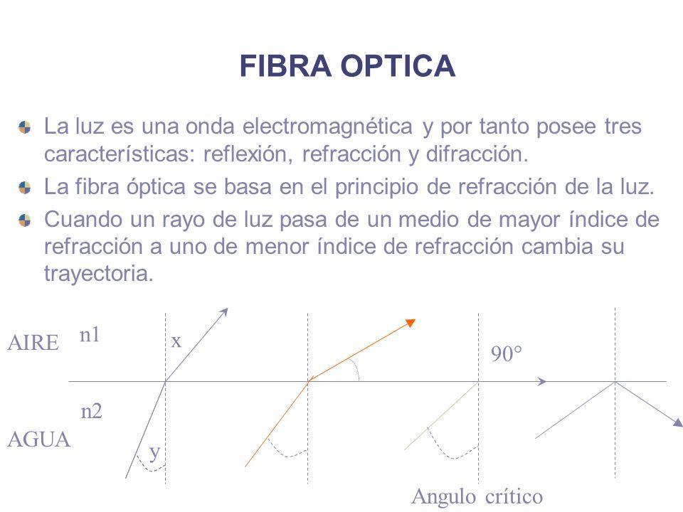 FIBRA OPTICA La luz es una onda electromagnética y por tanto posee tres características: reflexión, refracción y difracción.