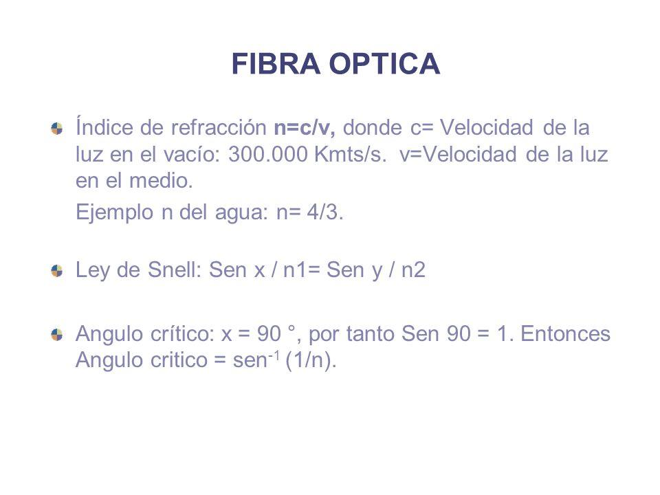 FIBRA OPTICA Índice de refracción n=c/v, donde c= Velocidad de la luz en el vacío: 300.000 Kmts/s. v=Velocidad de la luz en el medio.
