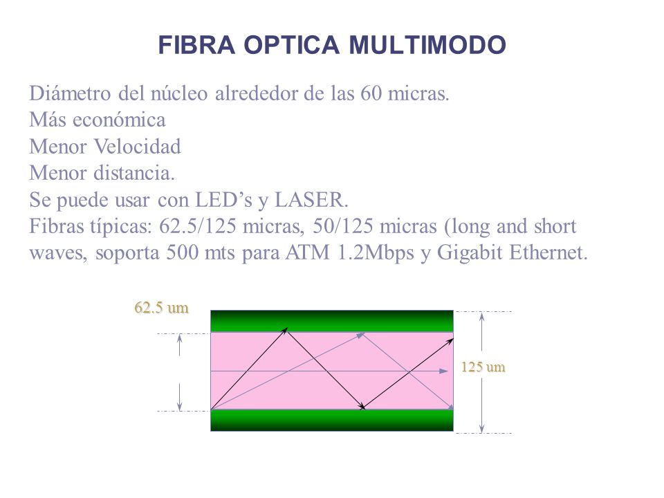 FIBRA OPTICA MULTIMODO