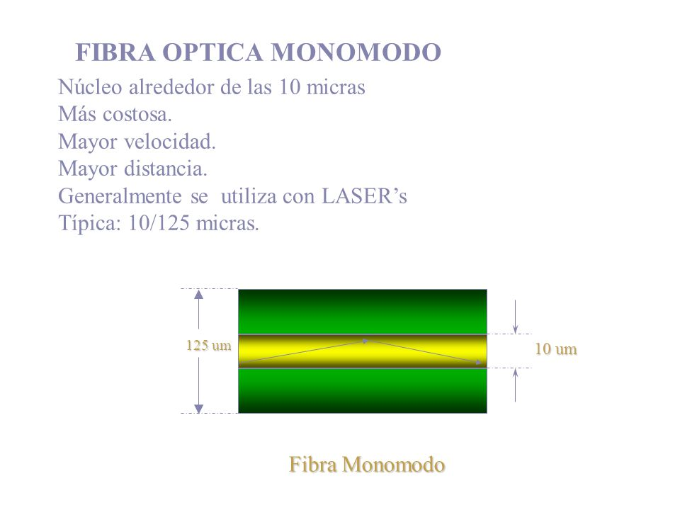 FIBRA OPTICA MONOMODO